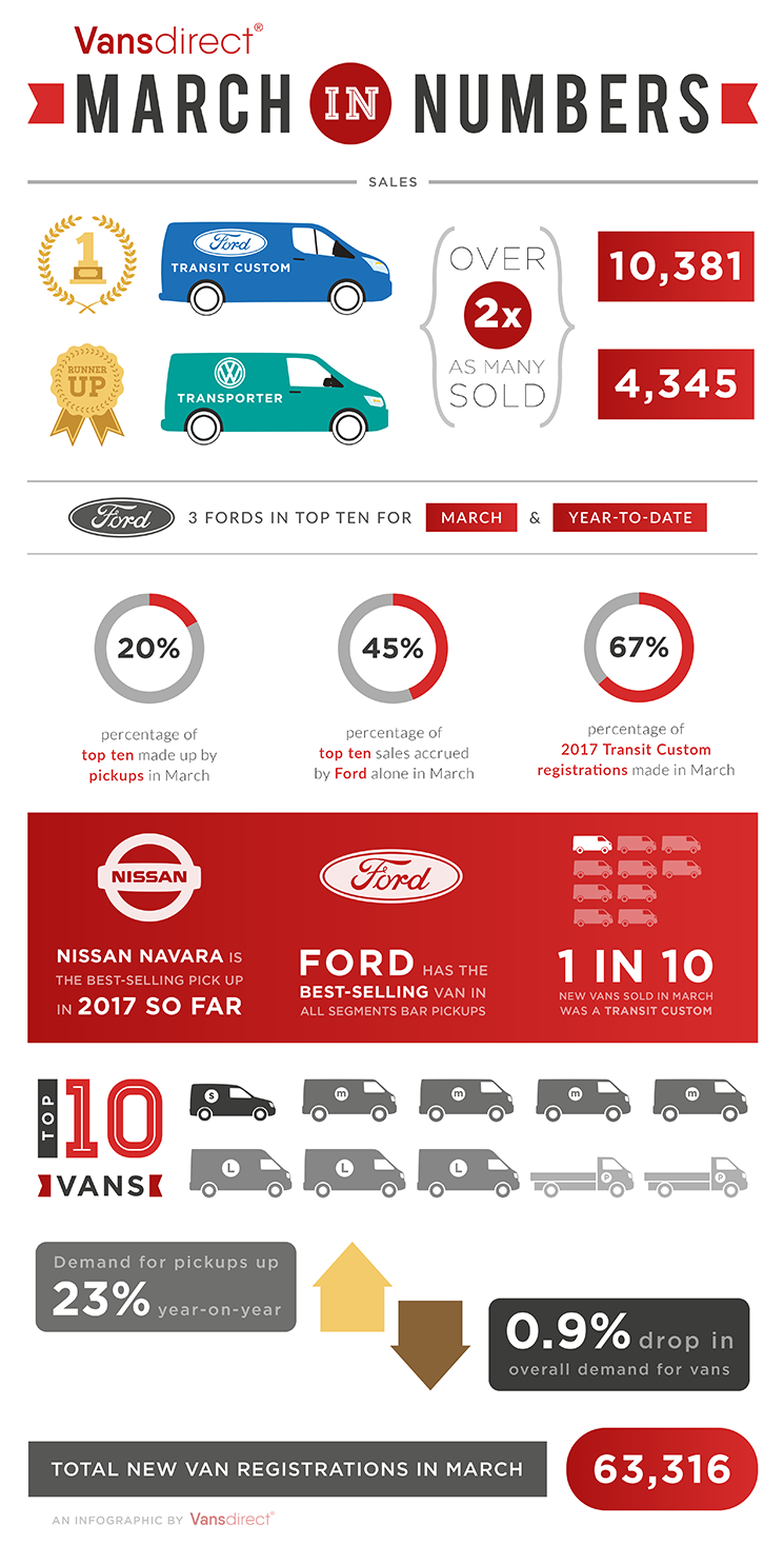 Traders Insurance Policy >> New van infographic - March in numbers